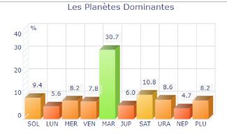 Astrologie statistique