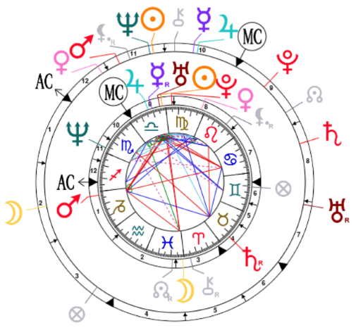 Carte de synastrie de Catherine Zeta-Jones et Michael Douglas