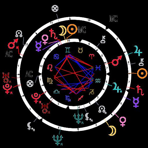 Carte de synastrie d'Heidi Klum et Seal