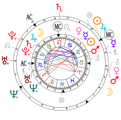 Carte de synastrie de Natalie Portman et Benjamin Millepied