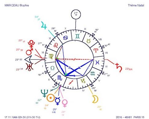 Certaines cartes du ciel sont très accrocheuses au premier coup d'oeil ! La figure du thème aurait-elle une signification en elle-même ? Qui viendrait en complément de l'interprétation habituelle ? La réponse est oui.