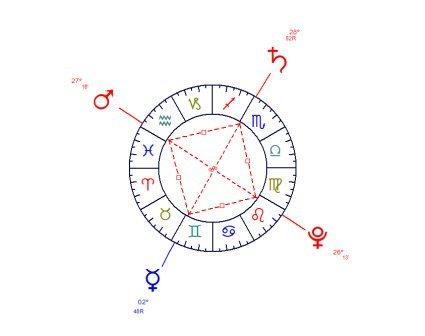 La croix cosmique ou grand carré