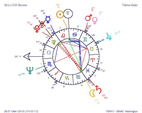 Sandra Bullock, quelle séductrice ! Conjonction Mars Vénus en Gémeaux, n'espérez pas être le seul... n'est-ce pas Hughes Grant :-P ?