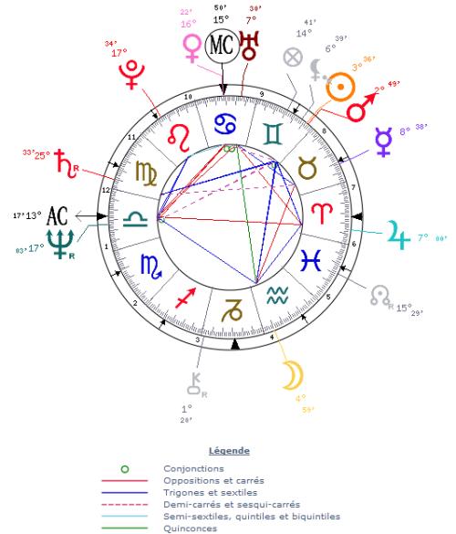 Thème astral de naissance de François Bayrou