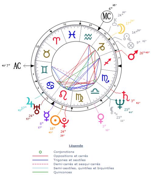 Thème astral de naissance de François Hollande
