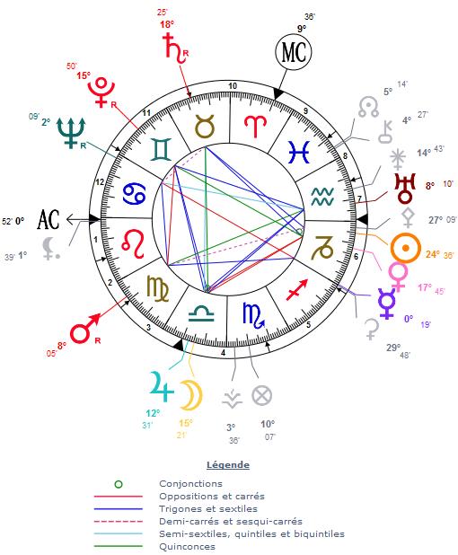 La prévision astrologique : une météo utile