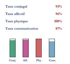 Taux de compatibilite astrologique de Marion Cotillard et Guillaume Canet