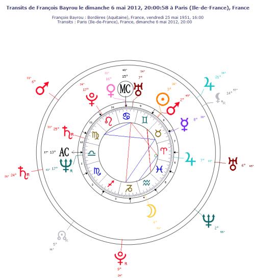 Thème astral de François Bayrou le 6 mai 2012 - transits des planètes lentes
