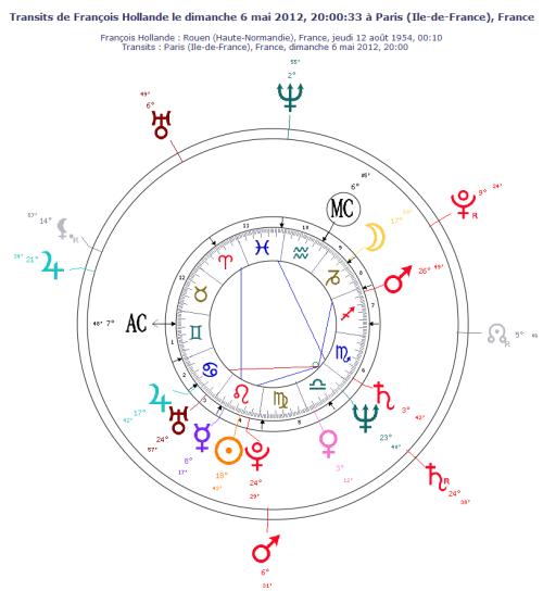 Thème astral de François Hollande le 6 mai 2012 - transits des planètes lentes