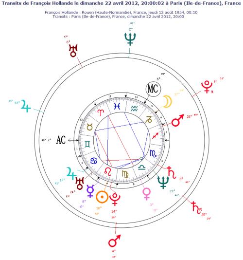 Thème astral de François Hollande le 22 avril 2012 - transits des planètes lentes