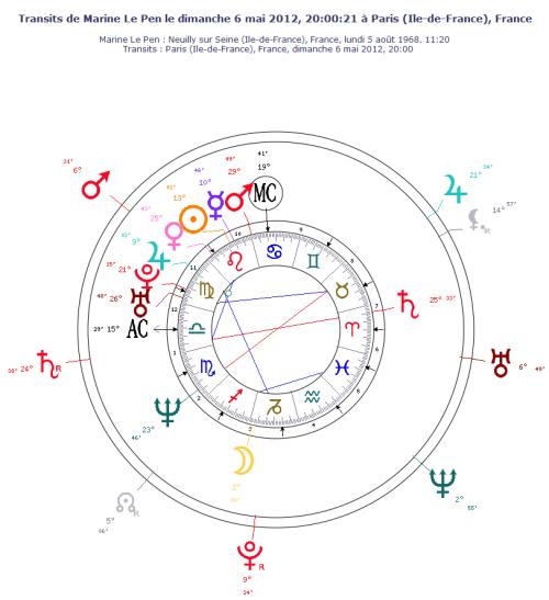 Thème astral de Marine Le Pen le 6 mai 2012 - transits des planètes lentes