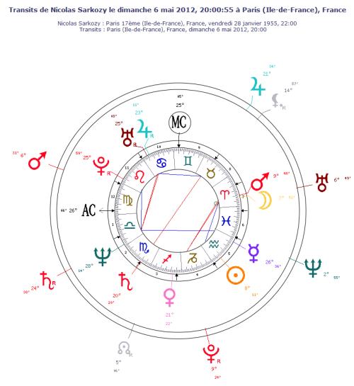 Thème astral de Nicolas Sarkozy le 6 mai 2012 - transits des planètes lentes