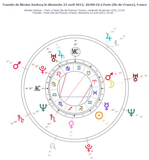 Thème astral de Nicolas Sarkozy le 22 avril 2012 - transits des planètes lentes